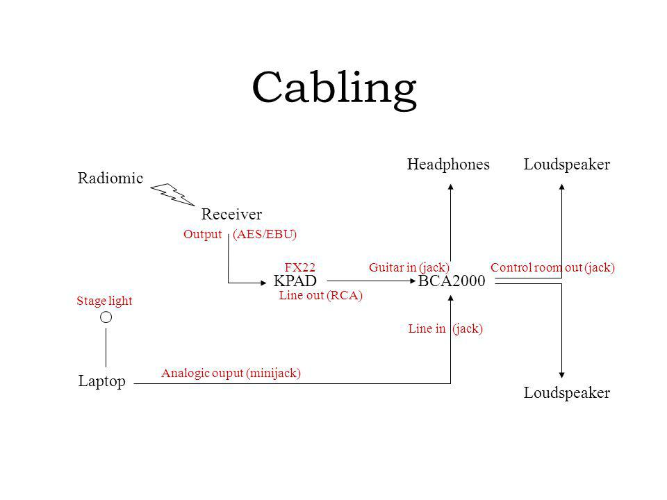 Cabling Radiomic BCA2000KPAD Receiver Laptop Loudspeaker Headphones Analogic ouput (minijack) Line in (jack) Control room out (jack) Line out (RCA) Ou