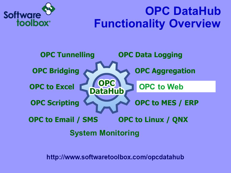 OPC DataHub Functionality Overview http://www.softwaretoolbox.com/opcdatahub System Monitoring OPC to Web