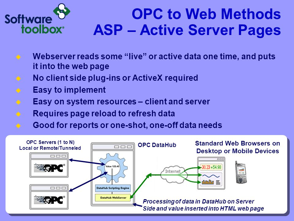 OPC to Web Methods ASP – Active Server Pages Webserver reads some live or active data one time, and puts it into the web page No client side plug-ins