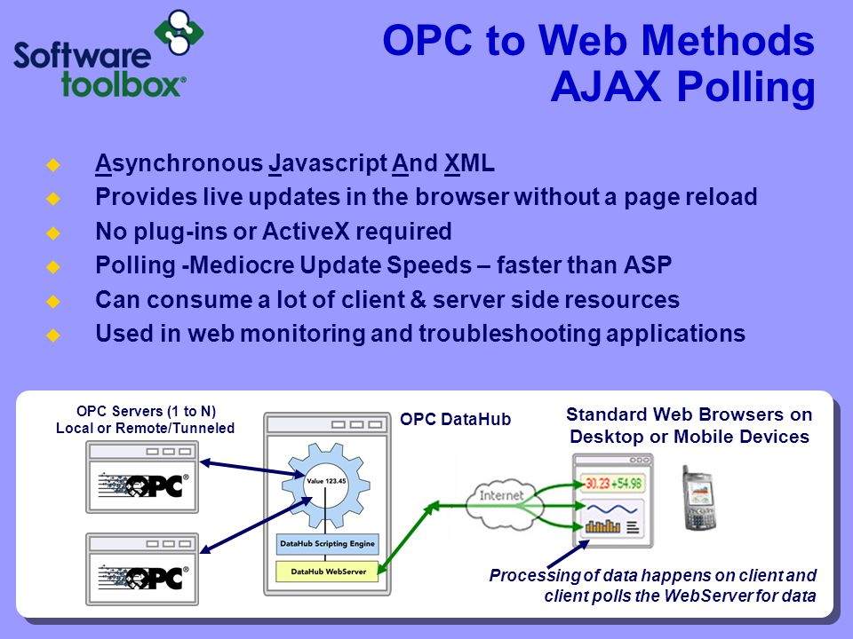OPC to Web Methods AJAX Polling Asynchronous Javascript And XML Provides live updates in the browser without a page reload No plug-ins or ActiveX requ
