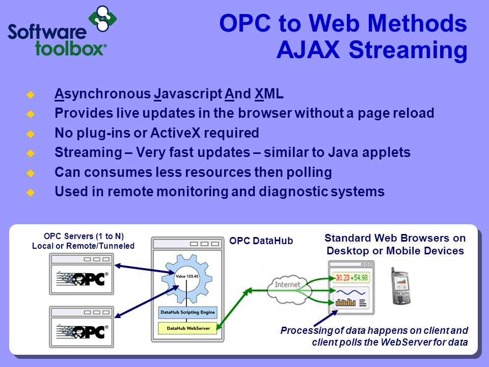 OPC to Web Methods AJAX Streaming Asynchronous Javascript And XML Provides live updates in the browser without a page reload No plug-ins or ActiveX re