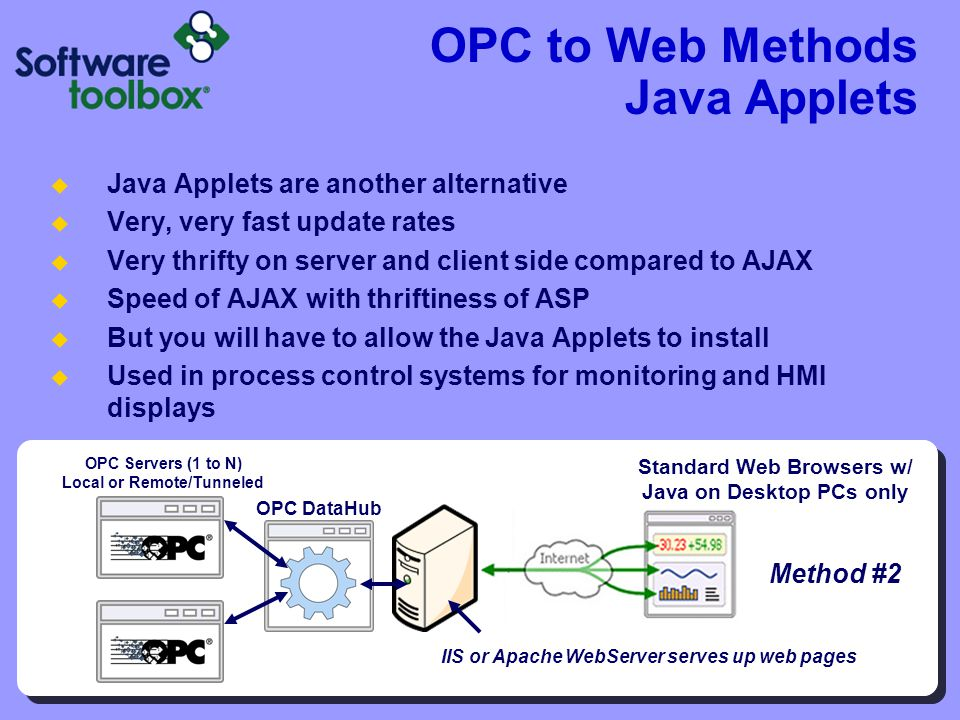 OPC to Web Methods Java Applets Java Applets are another alternative Very, very fast update rates Very thrifty on server and client side compared to A