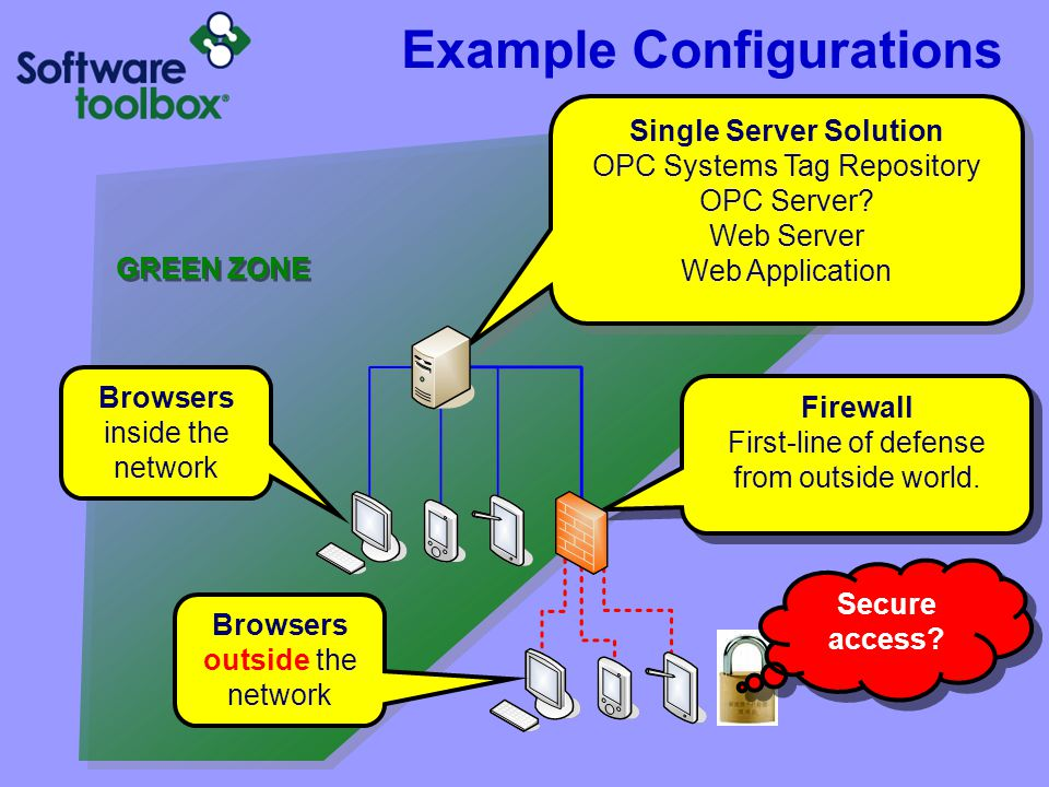 Single Server Solution OPC Systems Tag Repository OPC Server? Web Server Web Application Firewall First-line of defense from outside world. Example Co