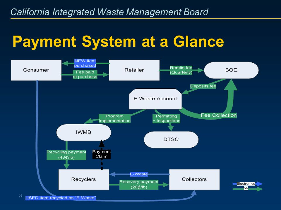 California Integrated Waste Management Board 4 Whos Participating.