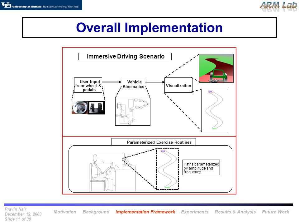 Pravin Nair December 12, 2003 Slide 11 of 30 Overall Implementation User Input pedals Vehicle Visualization Immersive Driving Scenario User Input from