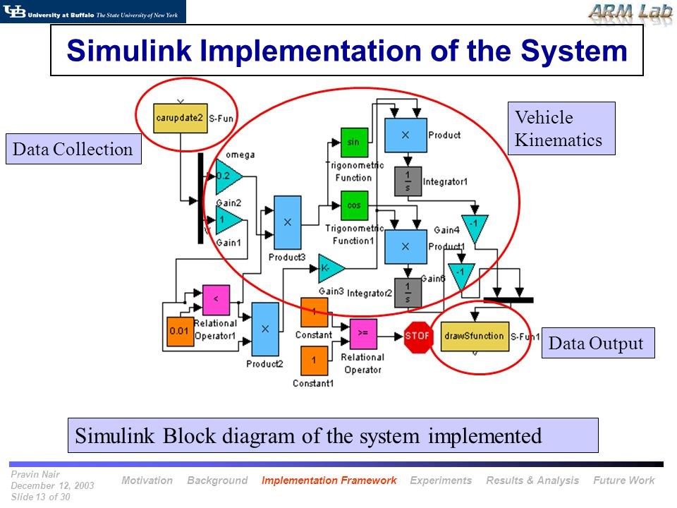 Pravin Nair December 12, 2003 Slide 13 of 30 Simulink Implementation of the System Simulink Block diagram of the system implemented Data Collection Vehicle Kinematics Data Output Motivation Background Implementation Framework Experiments Results & Analysis Future Work