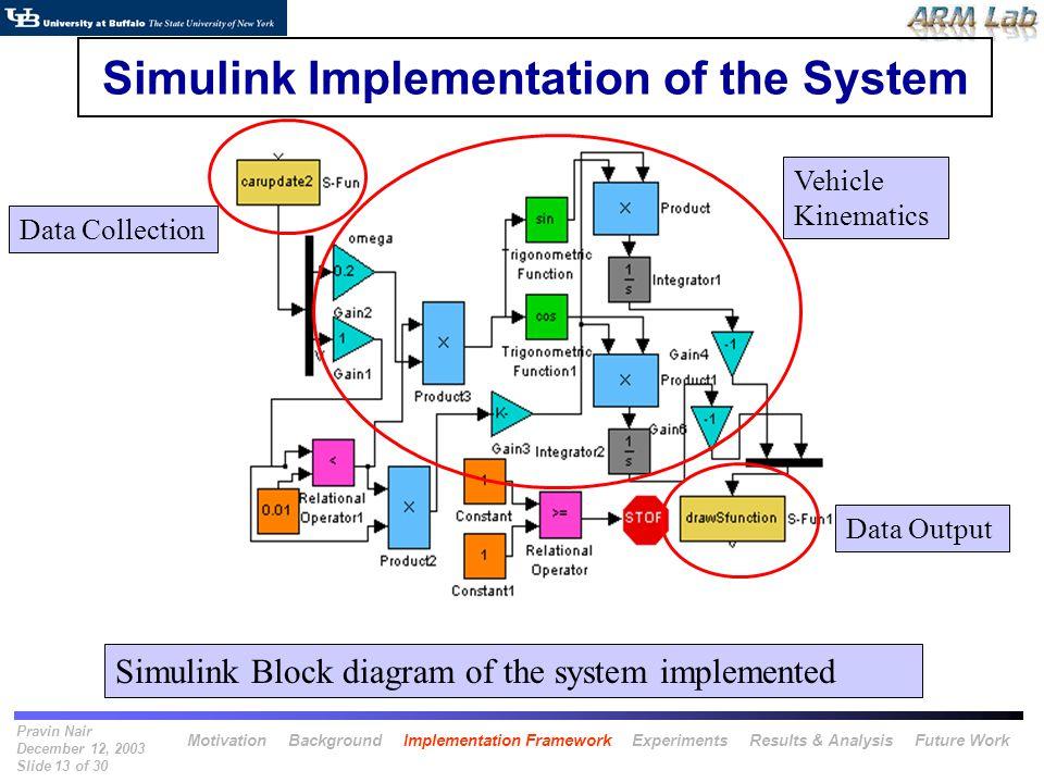 Pravin Nair December 12, 2003 Slide 13 of 30 Simulink Implementation of the System Simulink Block diagram of the system implemented Data Collection Ve