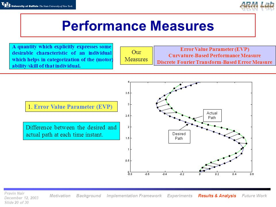 Pravin Nair December 12, 2003 Slide 20 of 30 Desired Path Actual Path Performance Measures A quantity which explicitly expresses some desirable charac