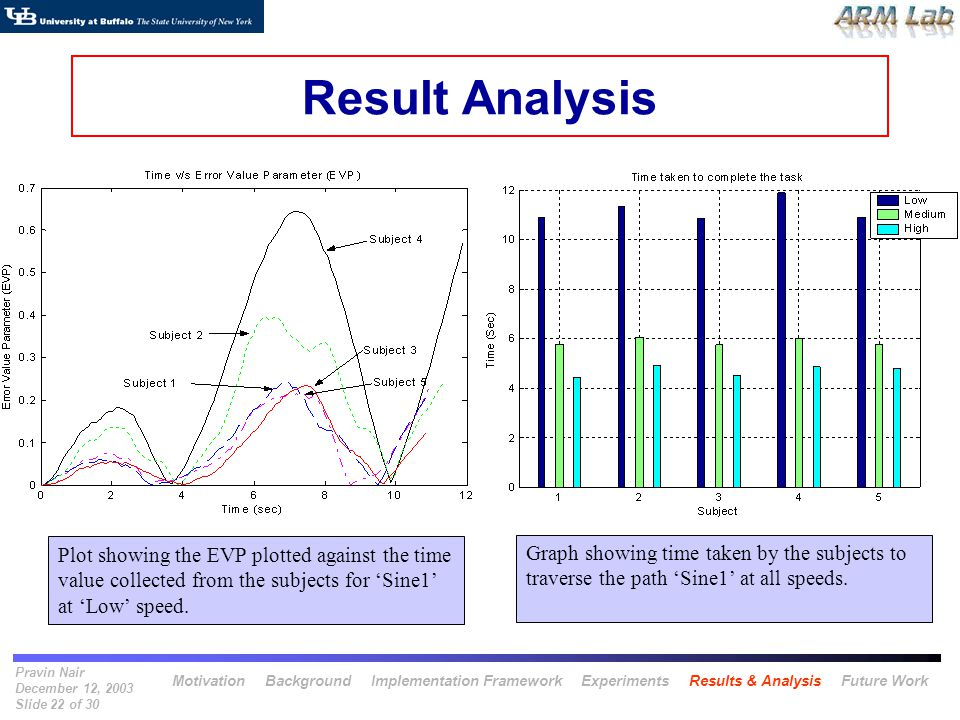 Pravin Nair December 12, 2003 Slide 22 of 30 Result Analysis Plot showing the EVP plotted against the time value collected from the subjects for Sine1