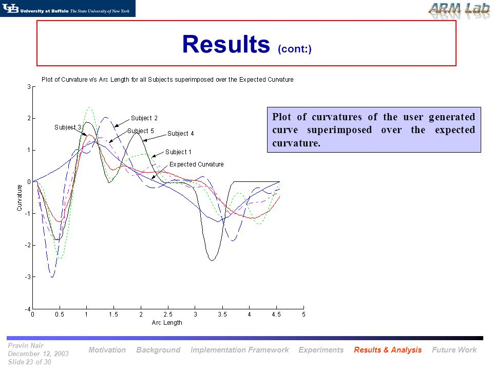 Pravin Nair December 12, 2003 Slide 23 of 30 Results (cont:) Plot of curvatures of the user generated curve superimposed over the expected curvature.