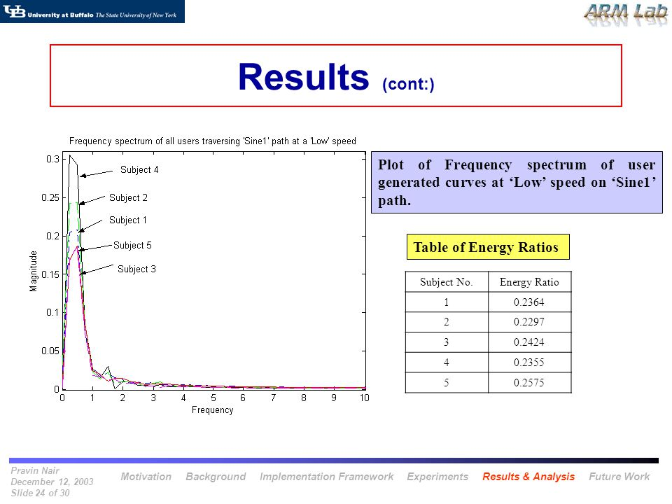 Pravin Nair December 12, 2003 Slide 24 of 30 Results (cont:) Subject No.Energy Ratio 10.2364 20.2297 30.2424 40.2355 50.2575 Plot of Frequency spectru