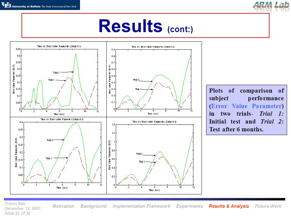 Pravin Nair December 12, 2003 Slide 25 of 30 Results (cont:) Plots of comparison of subject performance (Error Value Parameter) in two trials- Trial 1: Initial test and Trial 2: Test after 6 months.