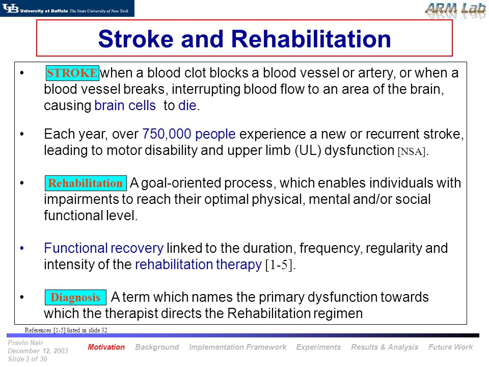 Pravin Nair December 12, 2003 Slide 3 of 30 Stroke and Rehabilitation when a blood clot blocks a blood vessel or artery, or when a blood vessel breaks, interrupting blood flow to an area of the brain, causing brain cells to die.