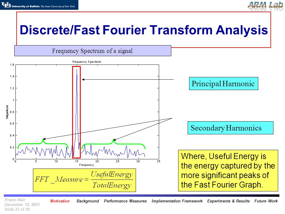 Pravin Nair December 12, 2003 Slide 33 of 30 Discrete/Fast Fourier Transform Analysis Principal Harmonic Secondary Harmonics Frequency Spectrum of a signal Where, Useful Energy is the energy captured by the more significant peaks of the Fast Fourier Graph.