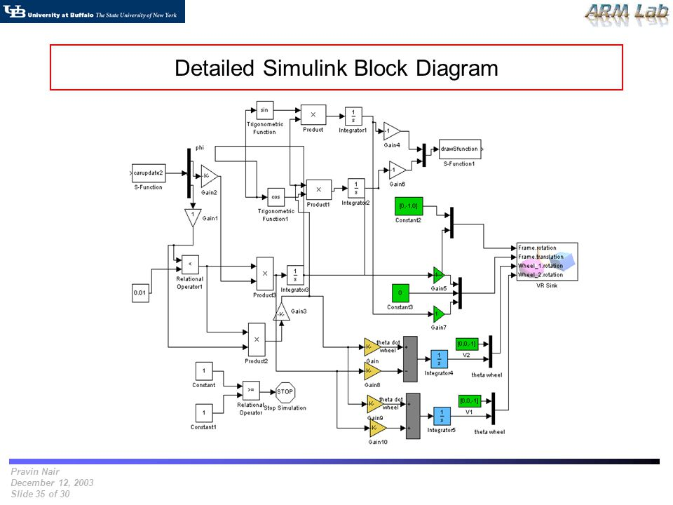 Pravin Nair December 12, 2003 Slide 35 of 30 Detailed Simulink Block Diagram