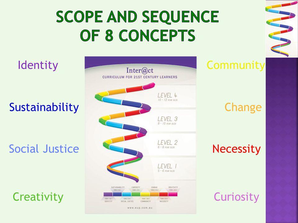 Identity Sustainability Social Justice Creativity Community Change Necessity Curiosity
