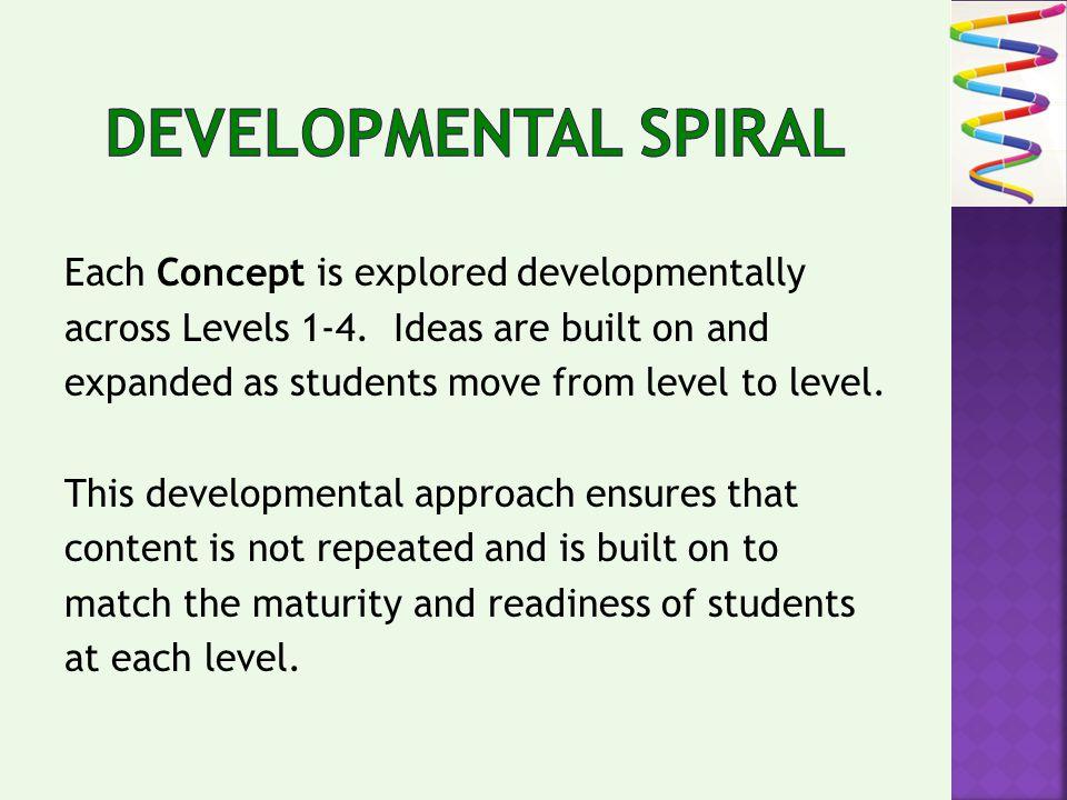 Each Concept is explored developmentally across Levels 1-4.