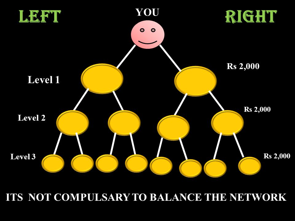 LeftRight Level 1 YOU Rs 2,000 Level 2 Level 3 ITS NOT COMPULSARY TO BALANCE THE NETWORK