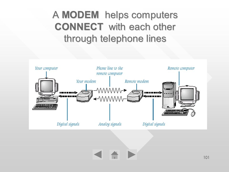 101 A MODEM helps computers CONNECT with each other through telephone lines