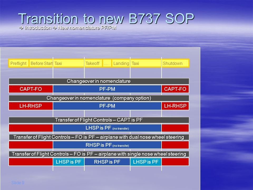 Transition to new B737 SOP Introduction New nomenclature PF/PM Introduction New nomenclature PF/PM Slide 9 PreflightBefore StartTaxiTakeoffLanding….Sh