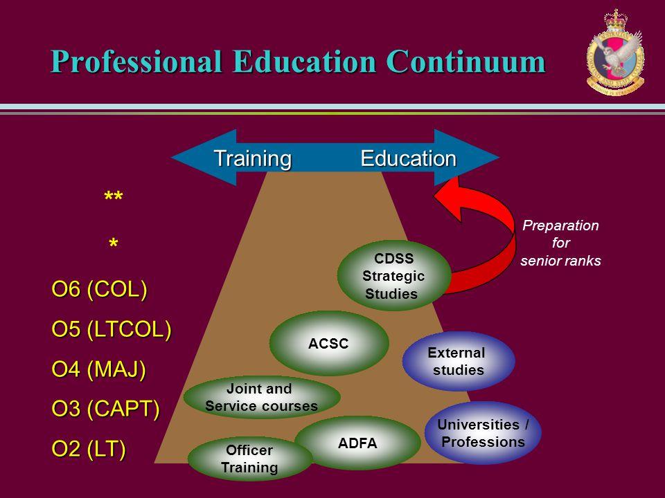 Professional Education Continuum ** * O6 (COL) O5 (LTCOL) O4 (MAJ) O3 (CAPT) O2 (LT) ADFA Officer Training Universities / Professions Joint and Servic