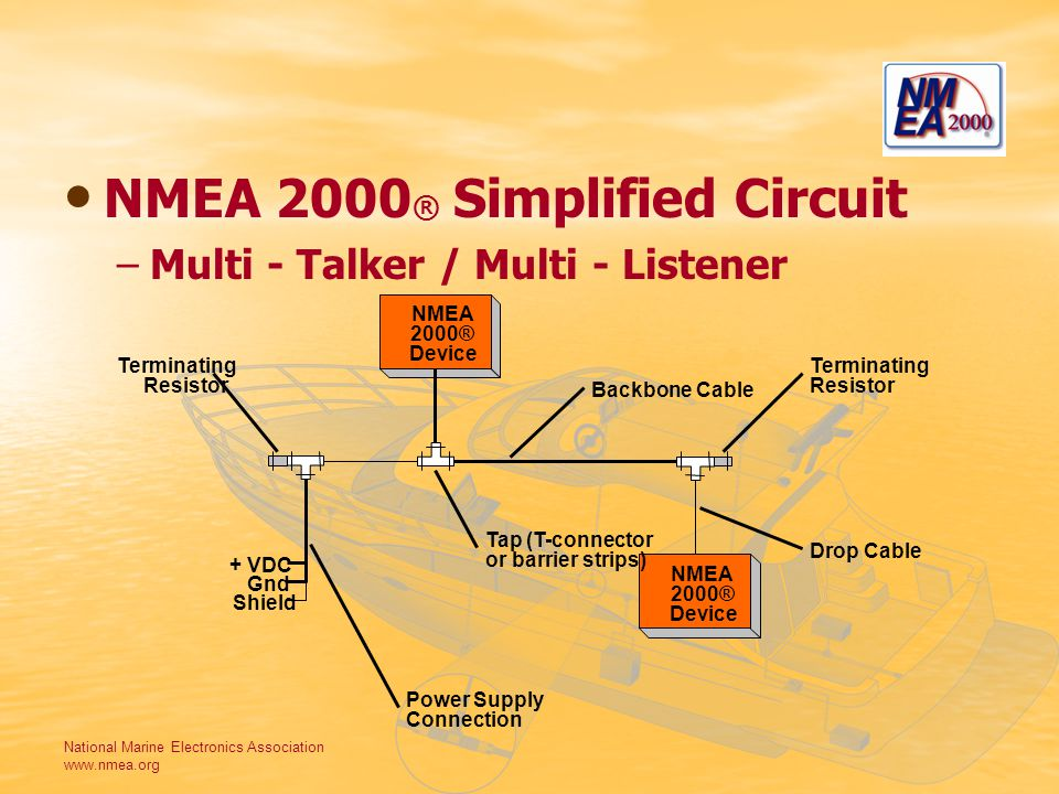 National Marine Electronics Association www.nmea.org NMEA 2000 ® Simplified Circuit –Multi - Talker / Multi - Listener NMEA 2000® Device NMEA 2000® Device + VDC Shield Gnd Terminating Resistor Power Supply Connection Terminating Resistor Backbone Cable Drop Cable Tap (T-connector or barrier strips)