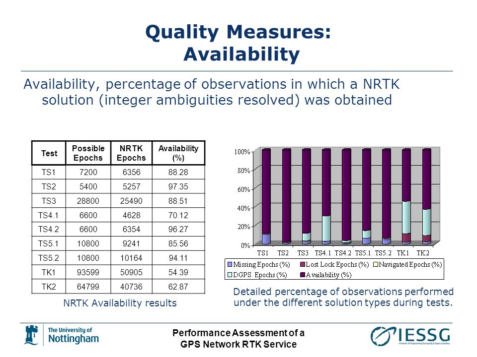 Performance Assessment of a GPS Network RTK Service Quality Measures: Availability Availability, percentage of observations in which a NRTK solution (integer ambiguities resolved) was obtained NRTK Availability results Test Possible Epochs NRTK Epochs Availability (%) TS17200635688.28 TS25400525797.35 TS3288002549088.51 TS4.16600462870.12 TS4.26600635496.27 TS5.110800924185.56 TS5.2108001016494.11 TK1935995090554.39 TK2647994073662.87 Detailed percentage of observations performed under the different solution types during tests.