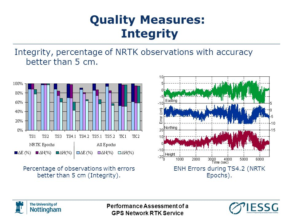 Performance Assessment of a GPS Network RTK Service Quality Measures: Integrity Integrity, percentage of NRTK observations with accuracy better than 5 cm.
