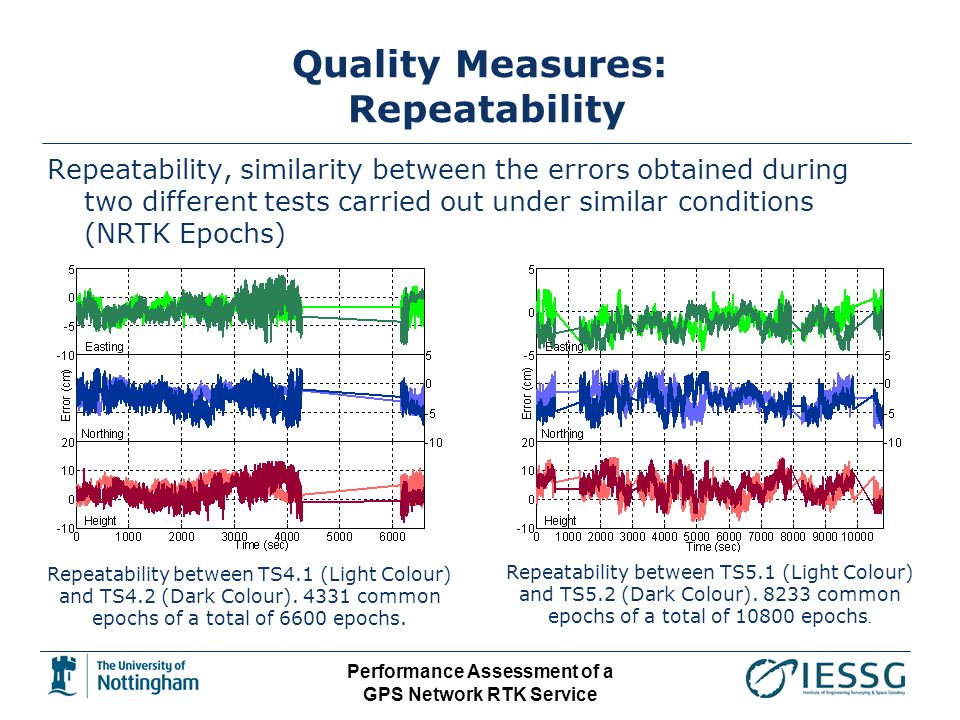 Performance Assessment of a GPS Network RTK Service Quality Measures: Repeatability Repeatability, similarity between the errors obtained during two different tests carried out under similar conditions (NRTK Epochs) Repeatability between TS4.1 (Light Colour) and TS4.2 (Dark Colour).