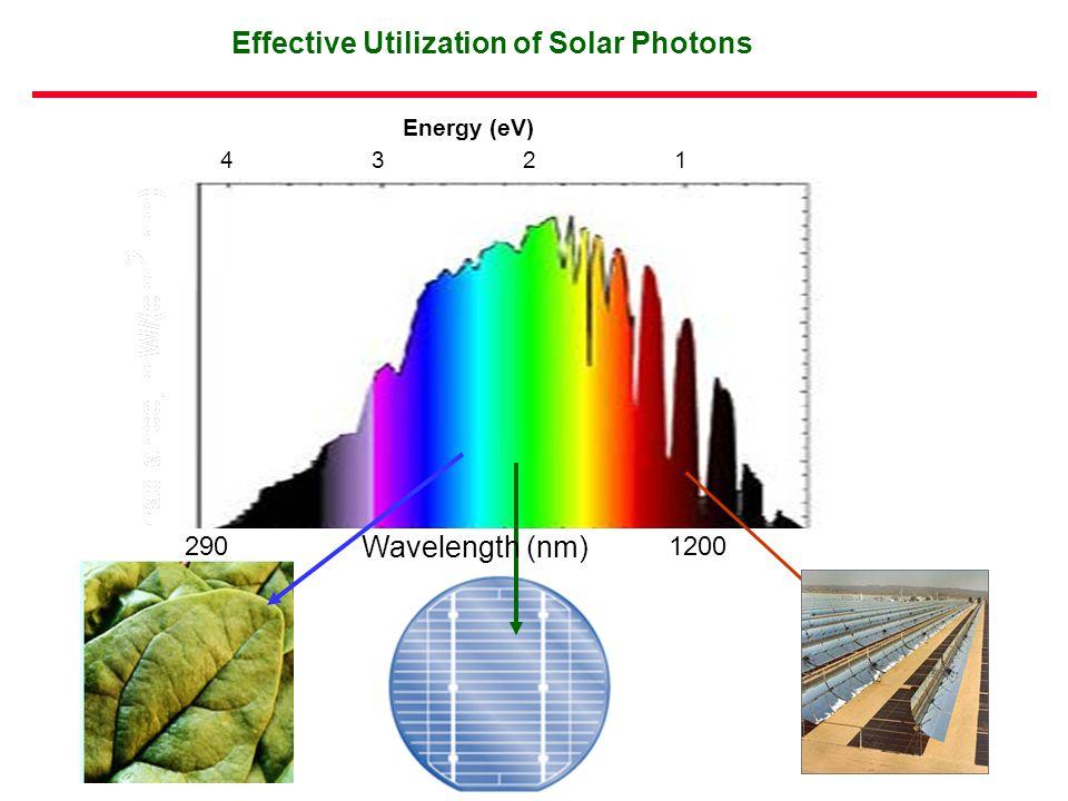 1200290 Energy (eV) 1234 Wavelength, nm Wavelength (nm) Effective Utilization of Solar Photons