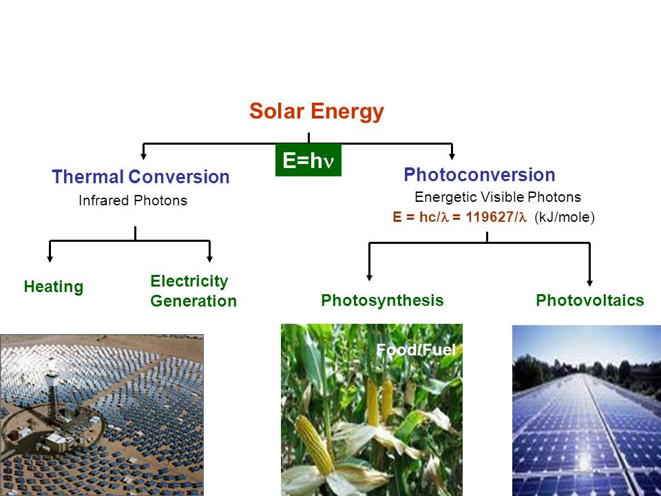 Solar Energy E=h Thermal Conversion Infrared Photons Electricity Generation Heating Photoconversion Energetic Visible Photons PhotovoltaicsPhotosynthesis Food/Fuel E = hc/ = 119627/ (kJ/mole)