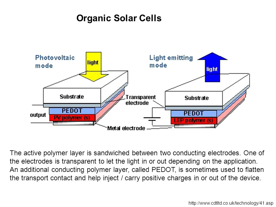 Organic Solar Cells The active polymer layer is sandwiched between two conducting electrodes.