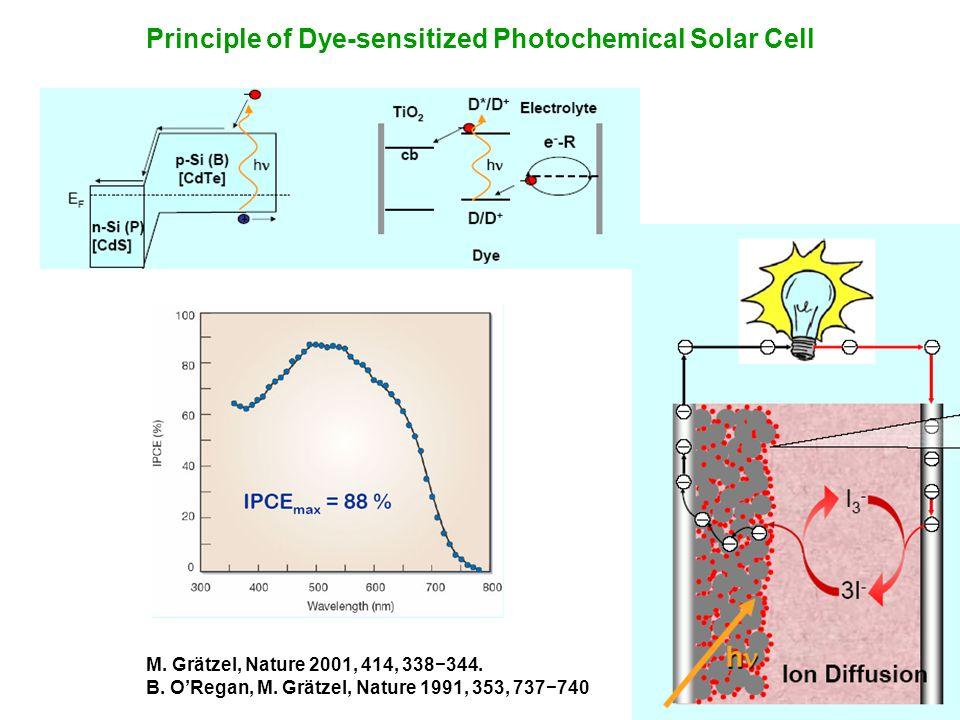 M. Grätzel, Nature 2001, 414, 338344. B. ORegan, M. Grätzel, Nature 1991, 353, 737740 Principle of Dye-sensitized Photochemical Solar Cell