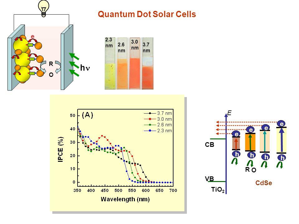 Quantum Dot Solar Cells h e O R CdSe TiO 2 VB CB e e e h h h O e h R E 2.3 nm 2.6 nm 3.7 nm 3.0 nm