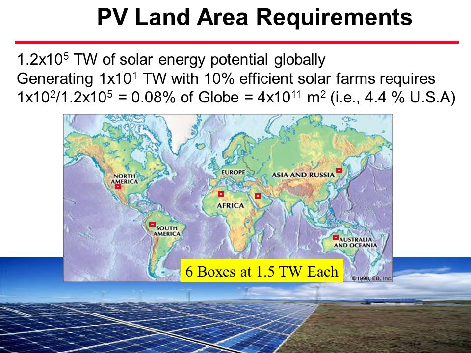 PV Land Area Requirements 6 Boxes at 1.5 TW Each 1.2x10 5 TW of solar energy potential globally Generating 1x10 1 TW with 10% efficient solar farms requires 1x10 2 /1.2x10 5 = 0.08% of Globe = 4x10 11 m 2 (i.e., 4.4 % U.S.A)