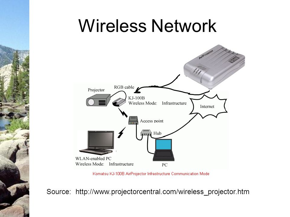 Source: http://www.projectorcentral.com/wireless_projector.htm Wireless Network