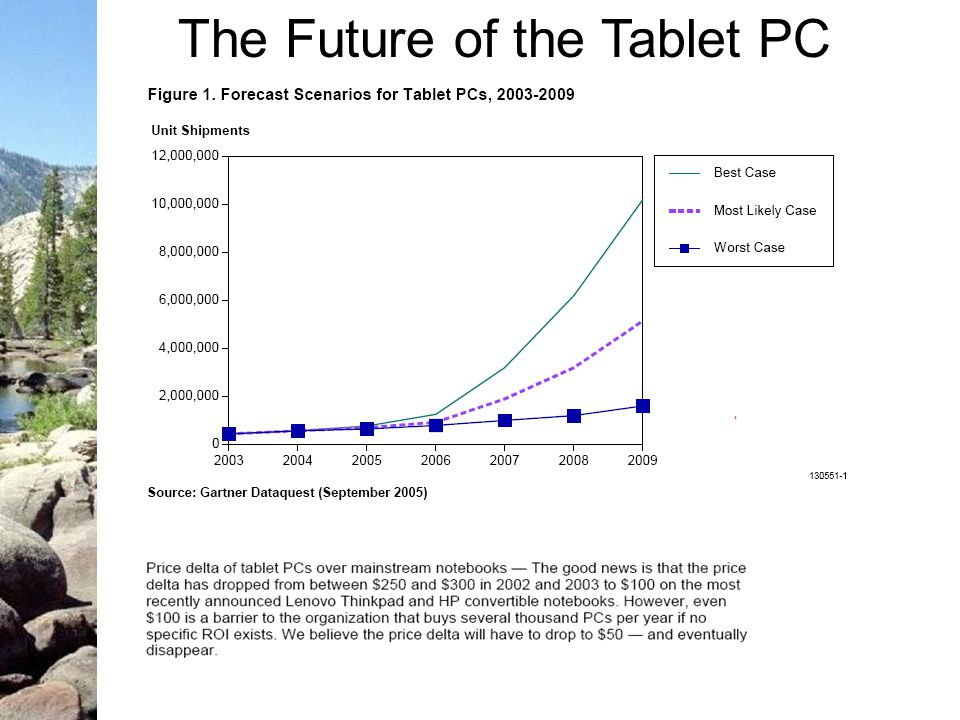 The Future of the Tablet PC