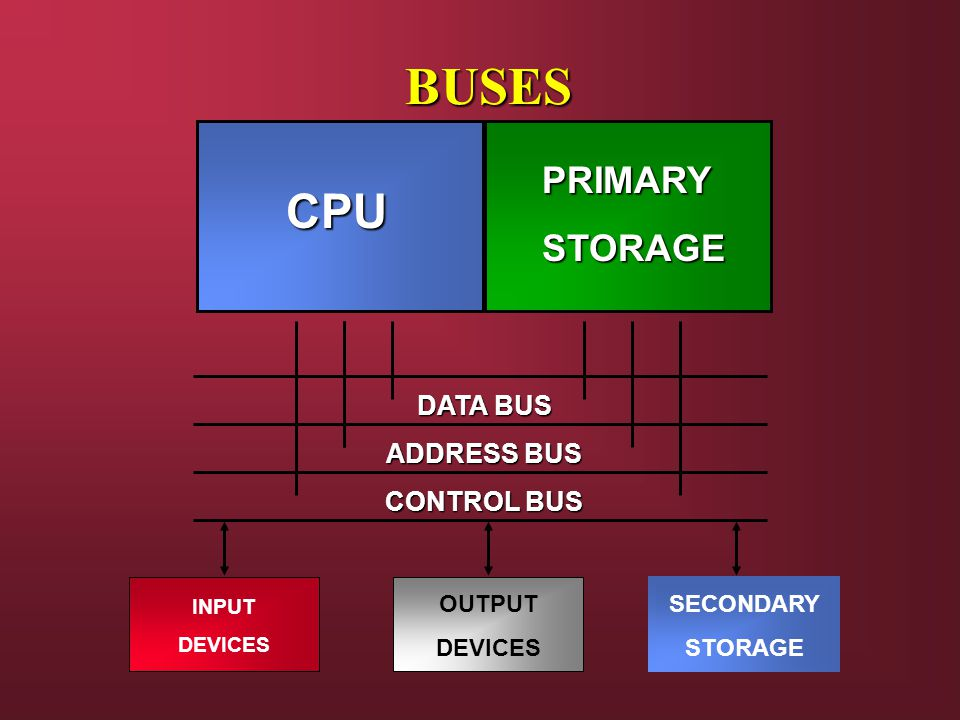 BUSES CPU PRIMARYSTORAGE DATA BUS ADDRESS BUS CONTROL BUS INPUT DEVICES OUTPUT DEVICES SECONDARY STORAGE