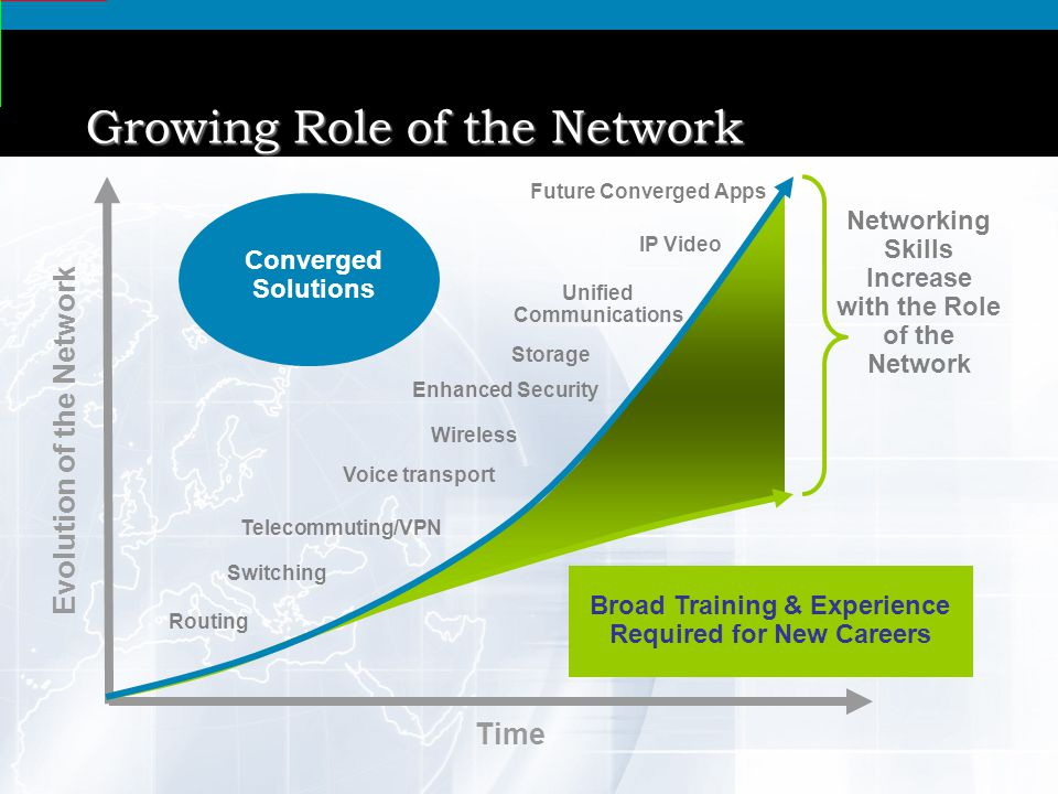 6 © 2010 Academia Cisco CREDIS 02.06.2014 Growing Role of the Network Evolution of the Network Time Networking Skills Increase with the Role of the Network Voice transport Telecommuting/VPN Wireless Future Converged Apps Unified Communications IP Video Broad Training & Experience Required for New Careers Enhanced Security Switching Routing Storage Converged Solutions