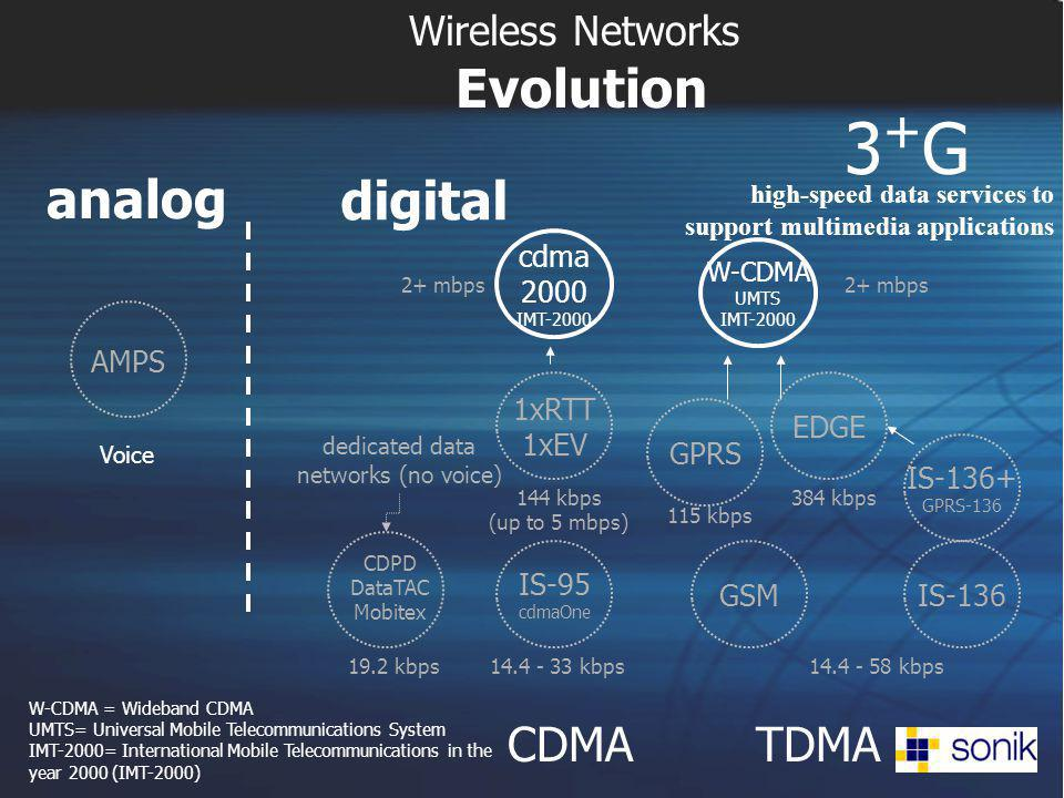 Wireless Networks Evolution 3+G3+G high-speed data services to support multimedia applications Voice W-CDMA = Wideband CDMA UMTS= Universal Mobile Tel