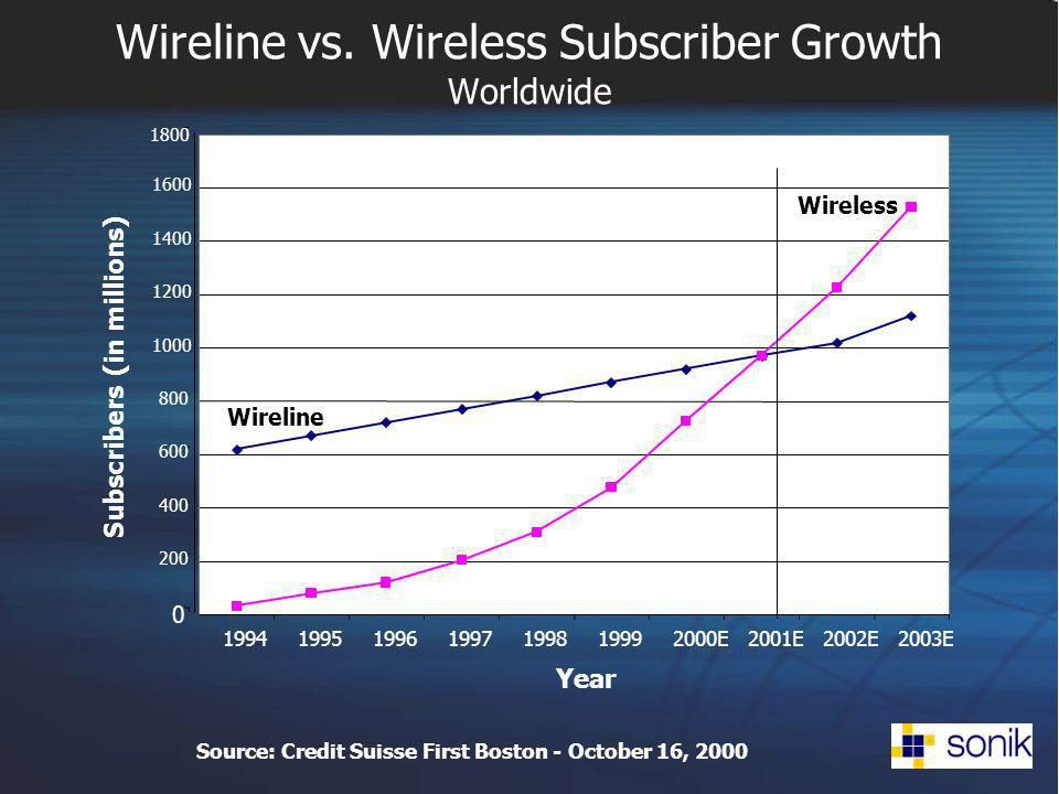 Wireline vs. Wireless Subscriber Growth Worldwide Source: Credit Suisse First Boston - October 16, 2000 0 200 400 600 800 1000 1200 1400 1600 1800 199