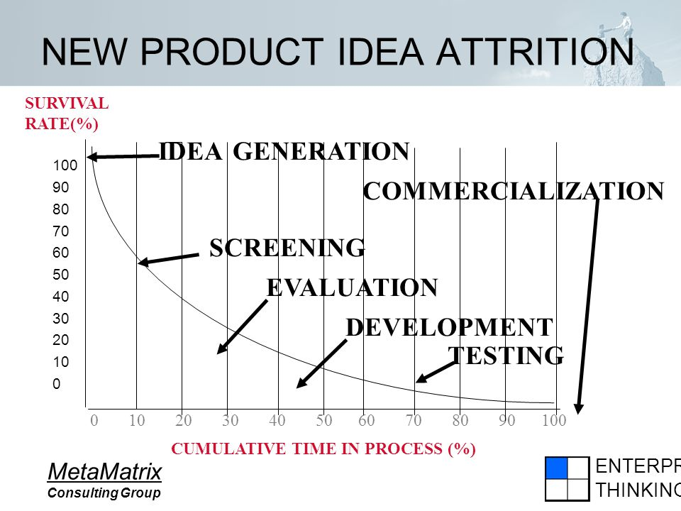 ENTERPRISE THINKING MetaMatrix Consulting Group NEW PRODUCT IDEA ATTRITION 100 90 80 70 60 50 40 30 20 10 0 0 10 20 30 40 50 60 70 80 90 100 IDEA GENE