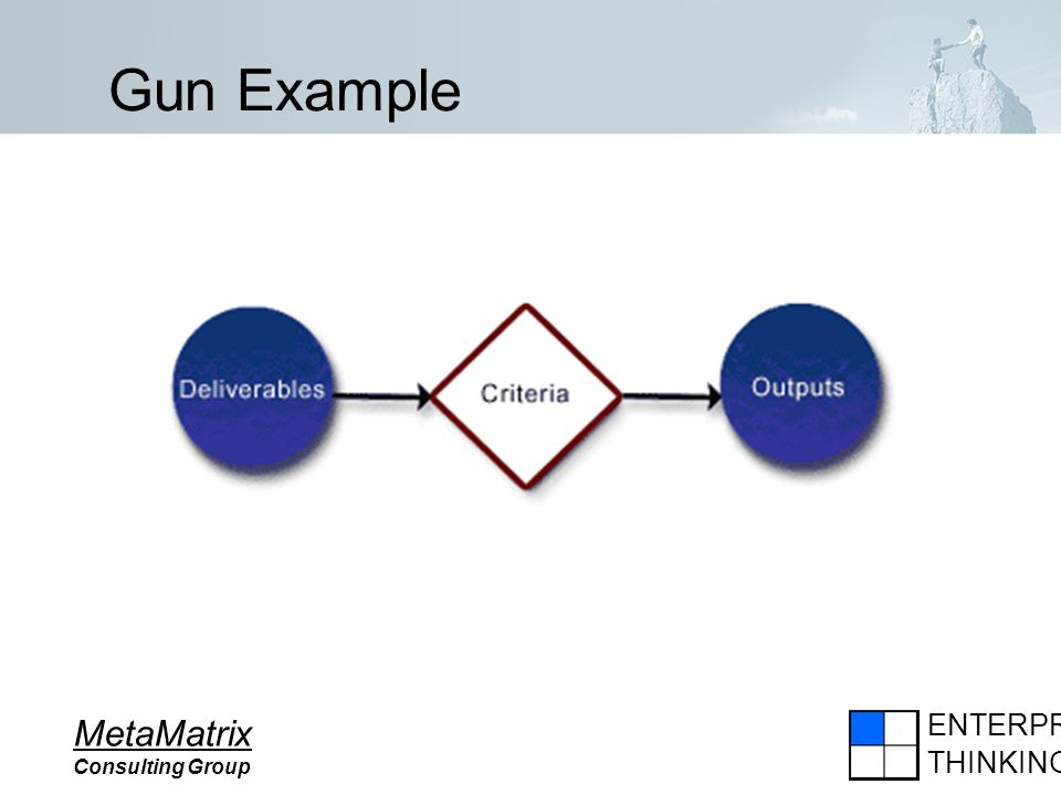 ENTERPRISE THINKING MetaMatrix Consulting Group Gun Example