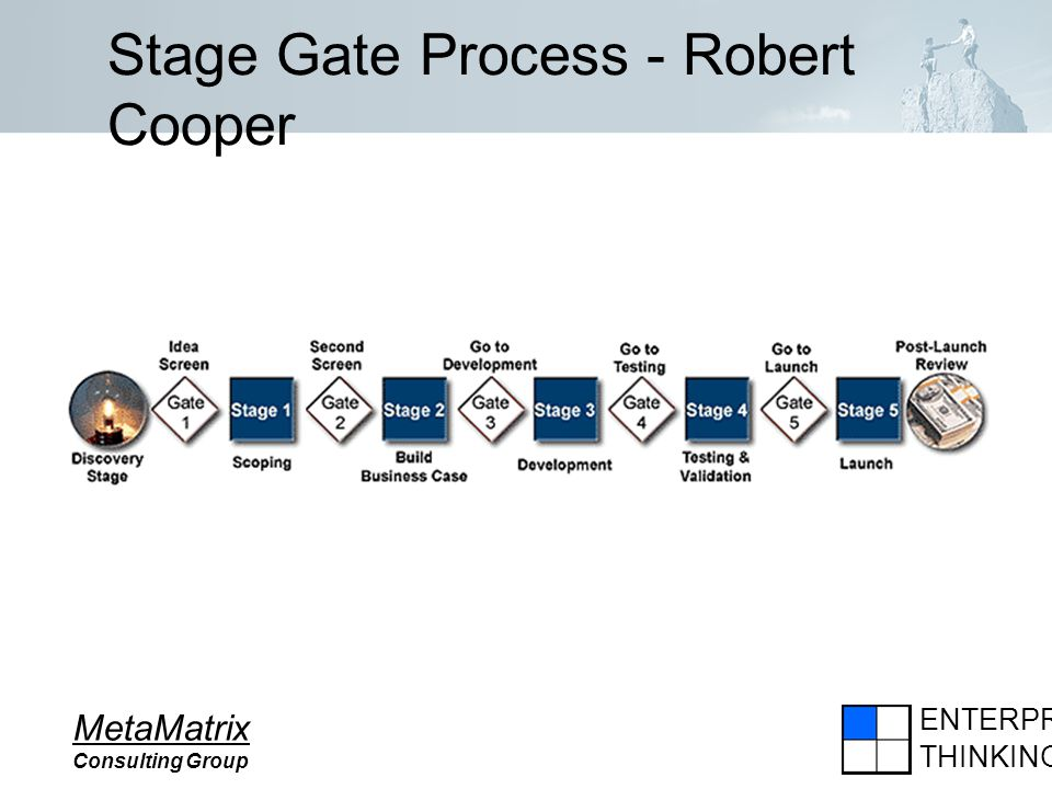 ENTERPRISE THINKING MetaMatrix Consulting Group Stage Gate Process - Robert Cooper