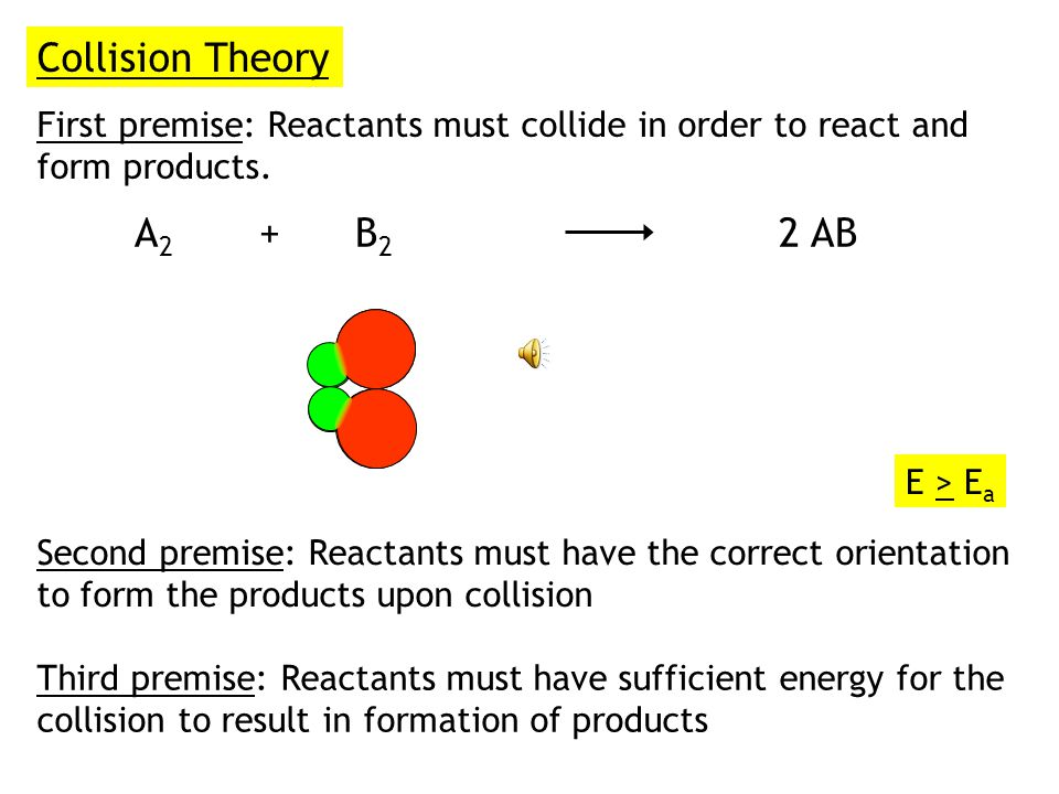 Collision Theory First premise: Reactants must collide in order to react and form products.
