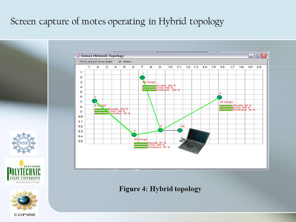 Screen capture of motes operating in Hybrid topology Figure 4: Hybrid topology