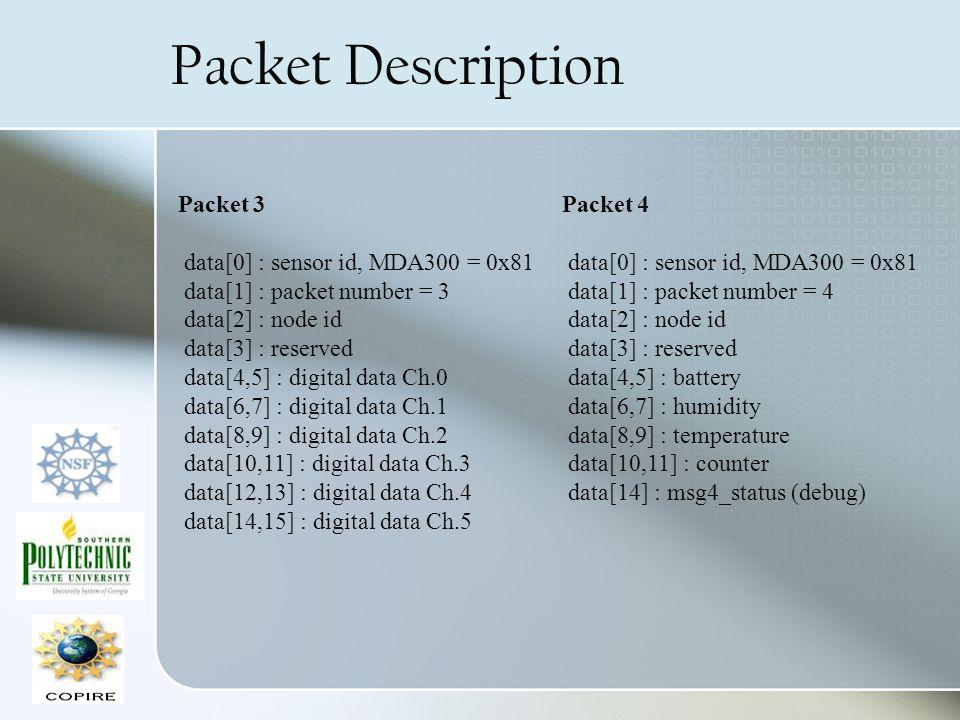 Packet Description Packet 3 data[0] : sensor id, MDA300 = 0x81 data[1] : packet number = 3 data[2] : node id data[3] : reserved data[4,5] : digital da