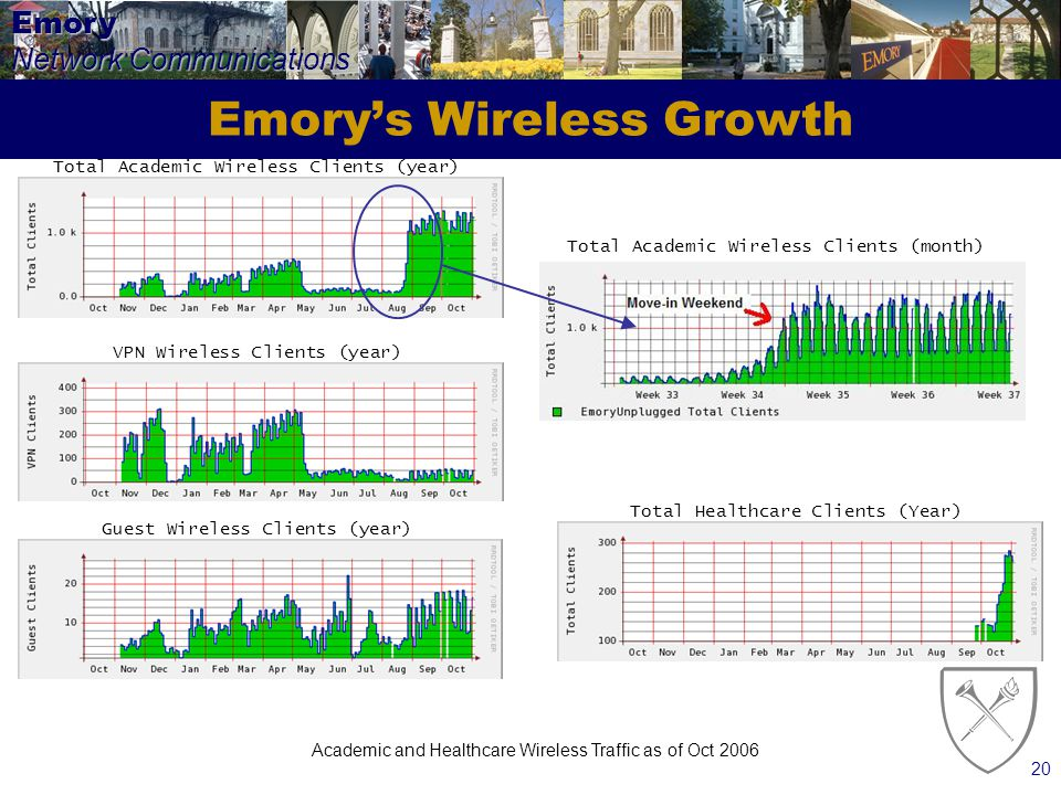 Emory Network Communications 20 Emorys Wireless Growth Total Academic Wireless Clients (month) VPN Wireless Clients (year) Guest Wireless Clients (year) Total Academic Wireless Clients (year) Total Healthcare Clients (Year) Academic and Healthcare Wireless Traffic as of Oct 2006