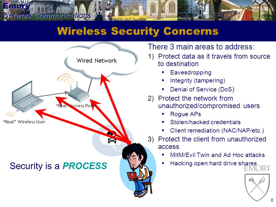 Emory Network Communications 8 Wireless Security Concerns There 3 main areas to address: 1)Protect data as it travels from source to destination Eavesdropping Integrity (tampering) Denial of Service (DoS ) 2)Protect the network from unauthorized/compromised users Rogue APs Stolen/hacked credentials Client remediation (NAC/NAP/etc.) 3)Protect the client from unauthorized access MitM/Evil Twin and Ad Hoc attacks Hacking open hard drive shares Wired Network Real Wireless User Security is a PROCESS Real Access Point