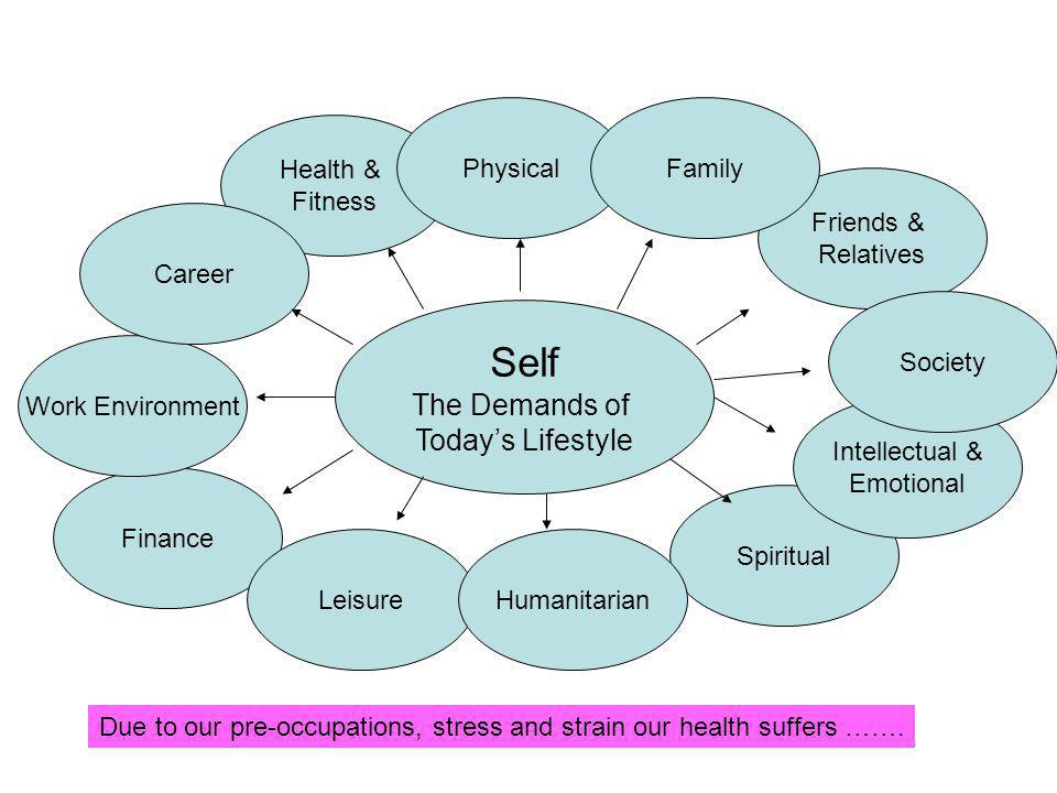 Self The Demands of Todays Lifestyle Spiritual Intellectual & Emotional Friends & Relatives Finance Leisure Work Environment Health & Fitness CareerPhysicalFamilySociety Humanitarian Due to our pre-occupations, stress and strain our health suffers …….